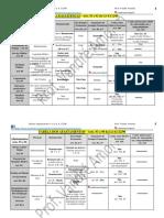 Lei 8.112 - Tabela de Licenças e Afastamentos