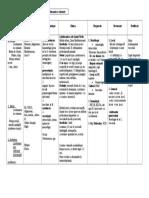 3. Leishmaniozele cutanate