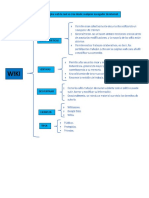 Wiki, Cloud computing y Blog