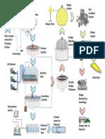 STP Process Flow Diagram