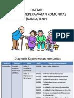 Daftar Diagnosa Kep. Komunitas (Nanda- Icnp)