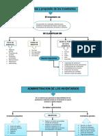 Mapa Conceptual Funciones y Propositos de Los Inventarios