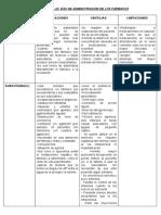 Caracteristicas de Las Vías de Administración de Los Farmacos