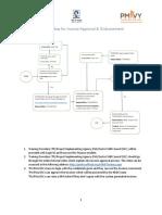 Process Flow for Approving Invoices Disbursement Finance Module (English) 11-13-2017