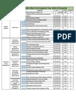 Teaching Scheme MBA Sem-IV_768251