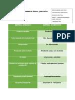 Comparación Empresas de Bienes y Servicios