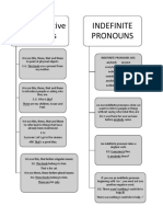 Demonstrative and Indefinite Pronouns notes and exercise