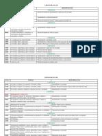 Cronogramas 6D