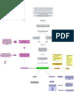 s5act.1 Mapa Conceptual