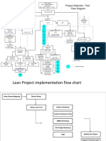 02_Lean Project Selection & Implementation Flow Chart