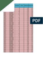 Tabla de Frecuencias Para Datos Agrupados Continua