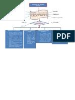 mapa conceptual- auditoria del control interno.docx