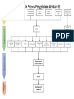 Flow Process LB3