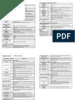 Programme Technologie  2009 (tableau des compétences)