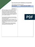 Cuadro comparativo de Acuerdos de Evaluación.doc