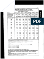 Vessel Rating vs Pressure