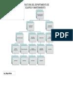 Estructura Del Departamento de Equipos y Mantenimiento