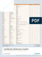 Antibiotic Reference Guide