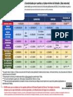 lcsp-procedimientos-por cuantías-y-plazos-de-licitación-melian-abogados