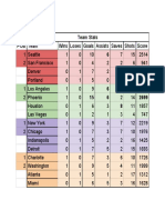 teams and players - team stats