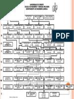 PENSUM-ING-QUIMICA-DE-FORMA-MAPA-MENTAL.pdf