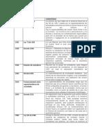Compendio Historico Revisoría Fiscal