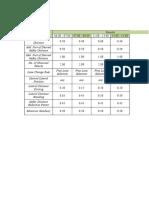 Tabel Parameter Vissim