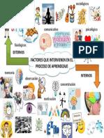 Factoresdel Proceso Aprendizaje