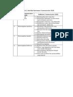 Tabel 2 Instrumen Cs