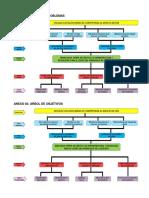 Árbol de problemas árbol de objetivos y la cadena de valor
