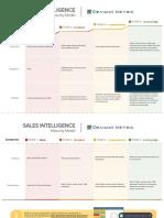 Sales Intelligence Maturity Model