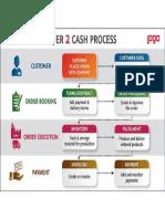 order 2 cash - Process