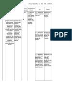 Analisis SKL, KI, KD, Materi, Kegiatan, Dan Penilaian Kelas 4