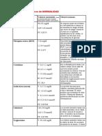 Valores Bioquímicos de NORMALIDAD