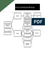 Estructura de La Constitución (1)