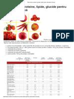 Tabel Calorii, Proteine, Glucide, Lipide Pentru Alimentele de Baza