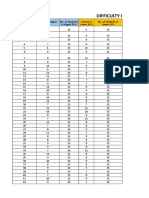 Item Analysis Tabulation
