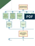 Árbol Del Problemas y Objetivo - Guía No 01