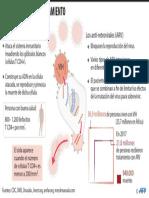 VIH, desarrollo y tratamiento