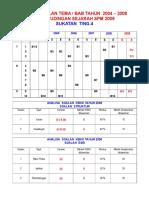 ANALISIS SOALAN K2 T4 04-08.doc