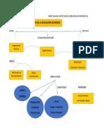Mapa Conceptual Ciencias de la Educación Economia