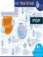 CSF Leak Association Infographic