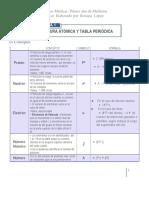 Resumen Química 1er.modulo.docx