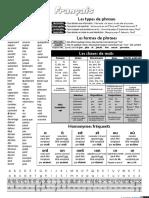 Revision - Types de phrases - document en  Francais