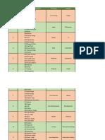 Section D - SM Group Details