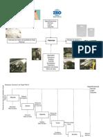 Diagrama IDEF 0