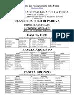 Classifica Polo PD 2019