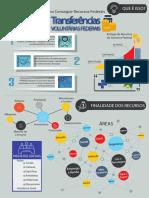 infografico recursos federais