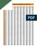 Tabela Milimetro Polegada