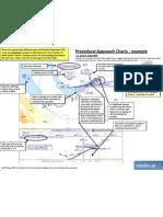 Reading a Procedural Approach Chart